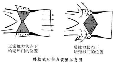反推力装置_360百科