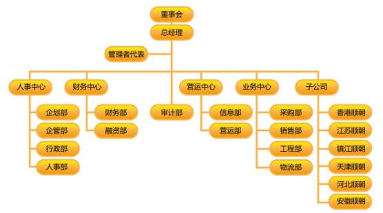 (图)组织机构