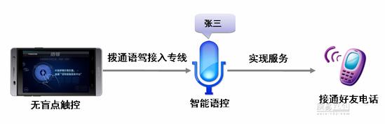 车音网语驾·智能语音车载系统