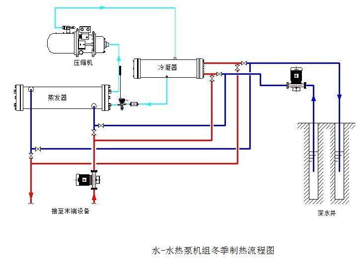 如图,用图解说明中央空调机组制热原理