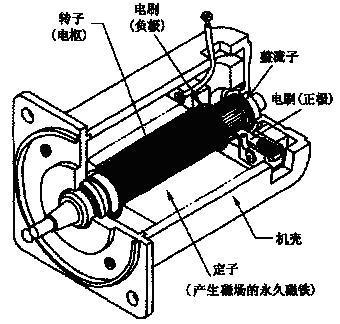 由于电机工作状态的可逆性(见电机),同一台电机既可作发电机又可作