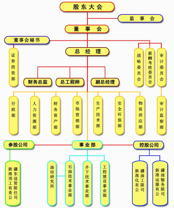 設計院組織結構圖