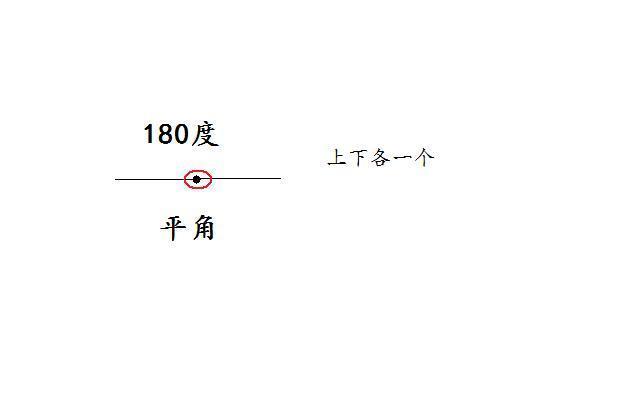 平角透视画法步骤图
