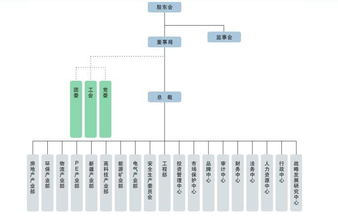 编辑本段 组织结构
