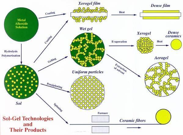 形成空间网状结构,结构空隙中充满了作为分散介质的液体(在干凝胶中也